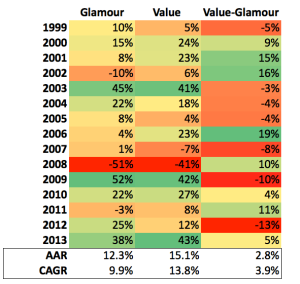 Div Yield EW Returns 1999 to 2013