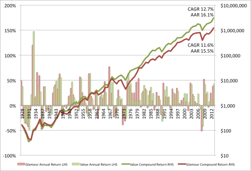 Dividend Yield EW 1926 to 2013