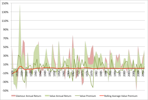 Dividend Yield EW Value Premium 1926 to 2013