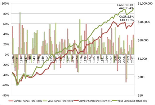 Dividend Yield VW 1926 to 2013