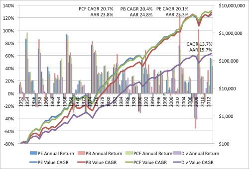 Value EW Returns 1952 to 2013