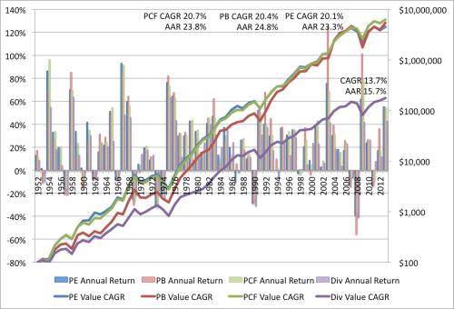 Value EW Returns 1952 to 2013
