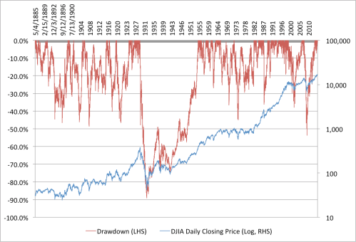 DJIA Closing Price and Drawdowns 1885 to 2014