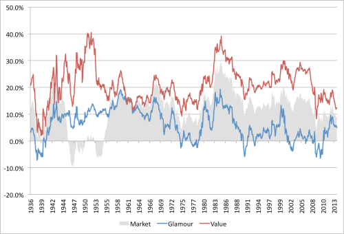 PB EW 10-yr Rolling Returns 1926 to 2013