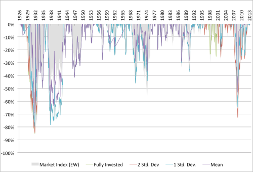 Shiller and Value Drawdown 1926 to 2014 Shiller PE