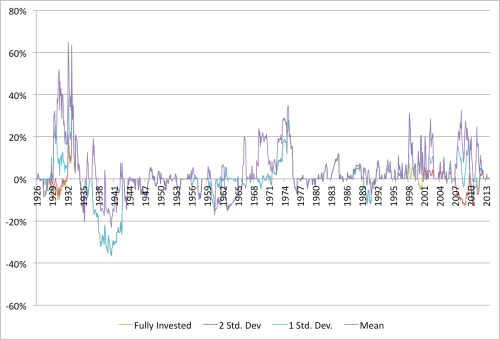 Shiller and Value Drawdown Relative 1926 to 2014