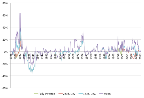 Shiller and Value Drawdown Relative Graham Rule 1926 to 2014
