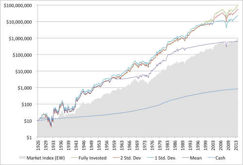 Shiller and Value Performance 1926 to 2014 Shiller PE