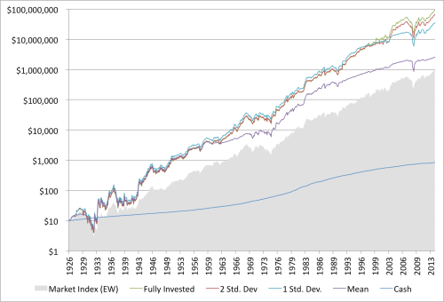 Shiller and Value Performance Graham Rule 1926 to 2014