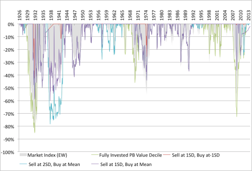 Shiller Moving Average and Value Drawdown Relative 1926 to 2014