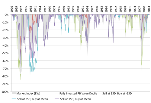 Shiller Moving Average and Value Drawdown Relative Graham Rule 1926 to 2014