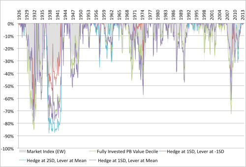 Shiller Moving Average and Value Drawdown Relative Hedged 1926 to 2014