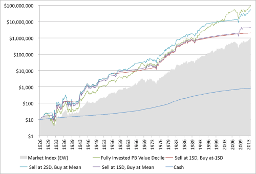 Shiller Moving Average and Value Performance 1926 to 2014