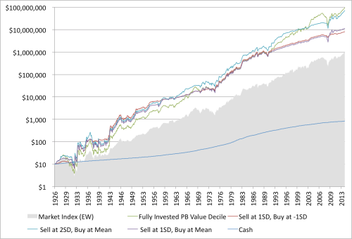 Shiller Moving Average and Value Performance Graham Rule 1926 to 2014