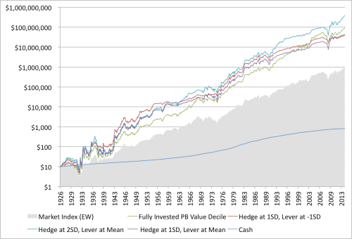 Shiller Moving Average and Value Performance Hedged 1926 to 2014