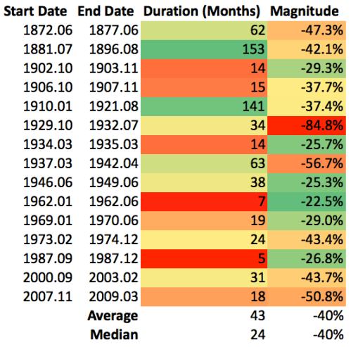 Bear Markets Statistics