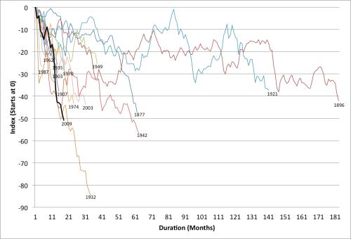 US Bear Markets Since 1871